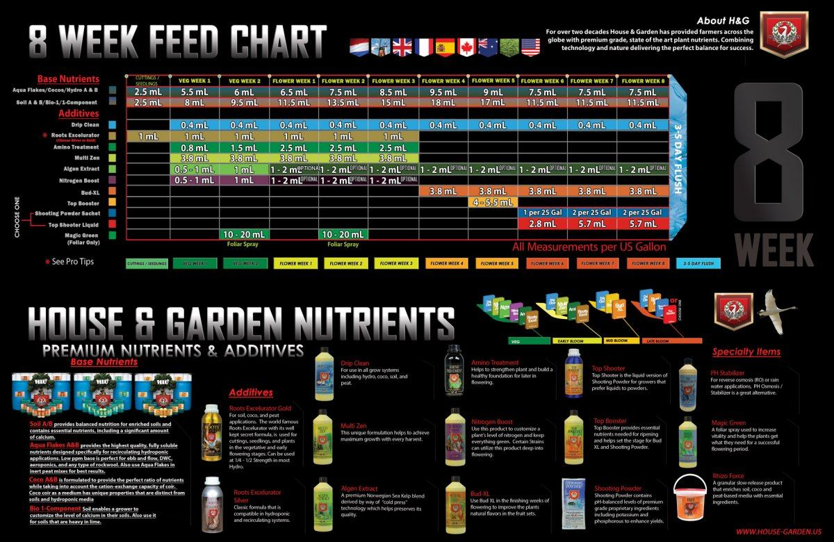 10-6-17_8-week-feeding-chart.jpg