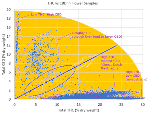 3 - THC to CBD spectrum of Ratios (instead of THC % alone) [520x400] .PNG