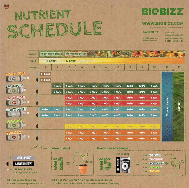 BioBizzfeedchart1.jpg