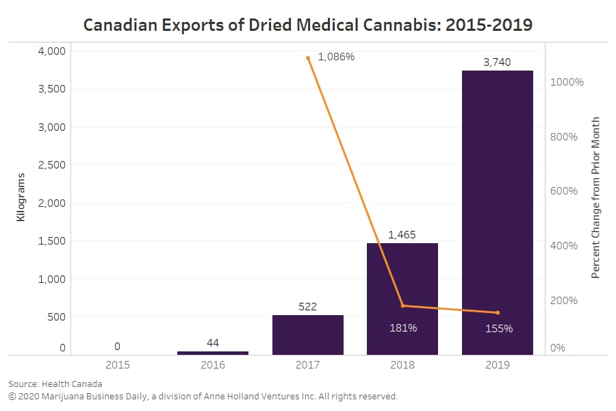 Canada-exports-dried-medical-cannabis-v2.jpg