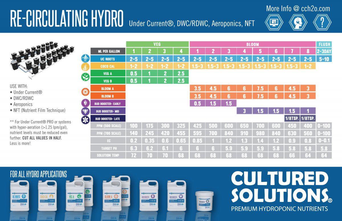 CS-Feeding-Schedule-Recirculating-2018.jpg