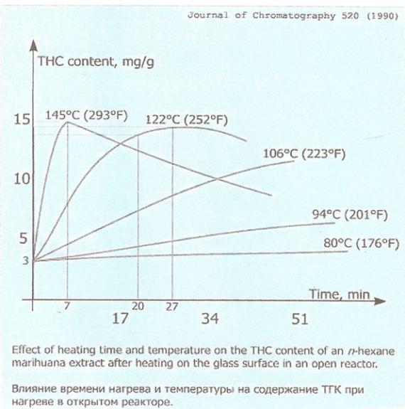 decarboxylation-graph-1-11.jpg