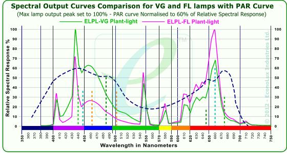 ELPL-2-types-Plant-lights-Spectrum-PAR-Curve.png