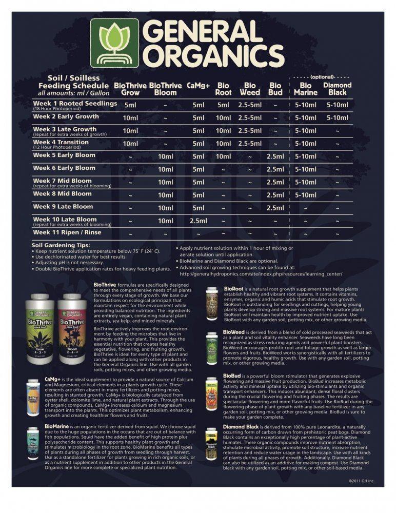 General+Organics+GO+Box+Feeding+Chart.jpeg
