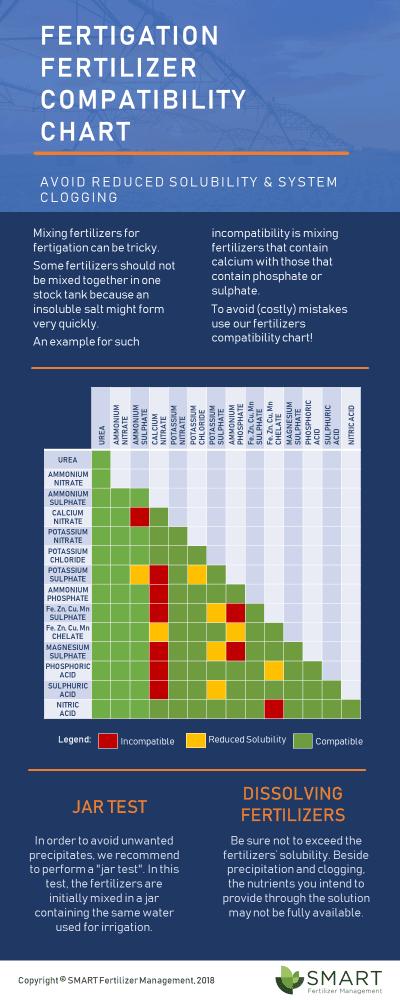 Infographic-Fertilizer-Compatibility-Chart.png