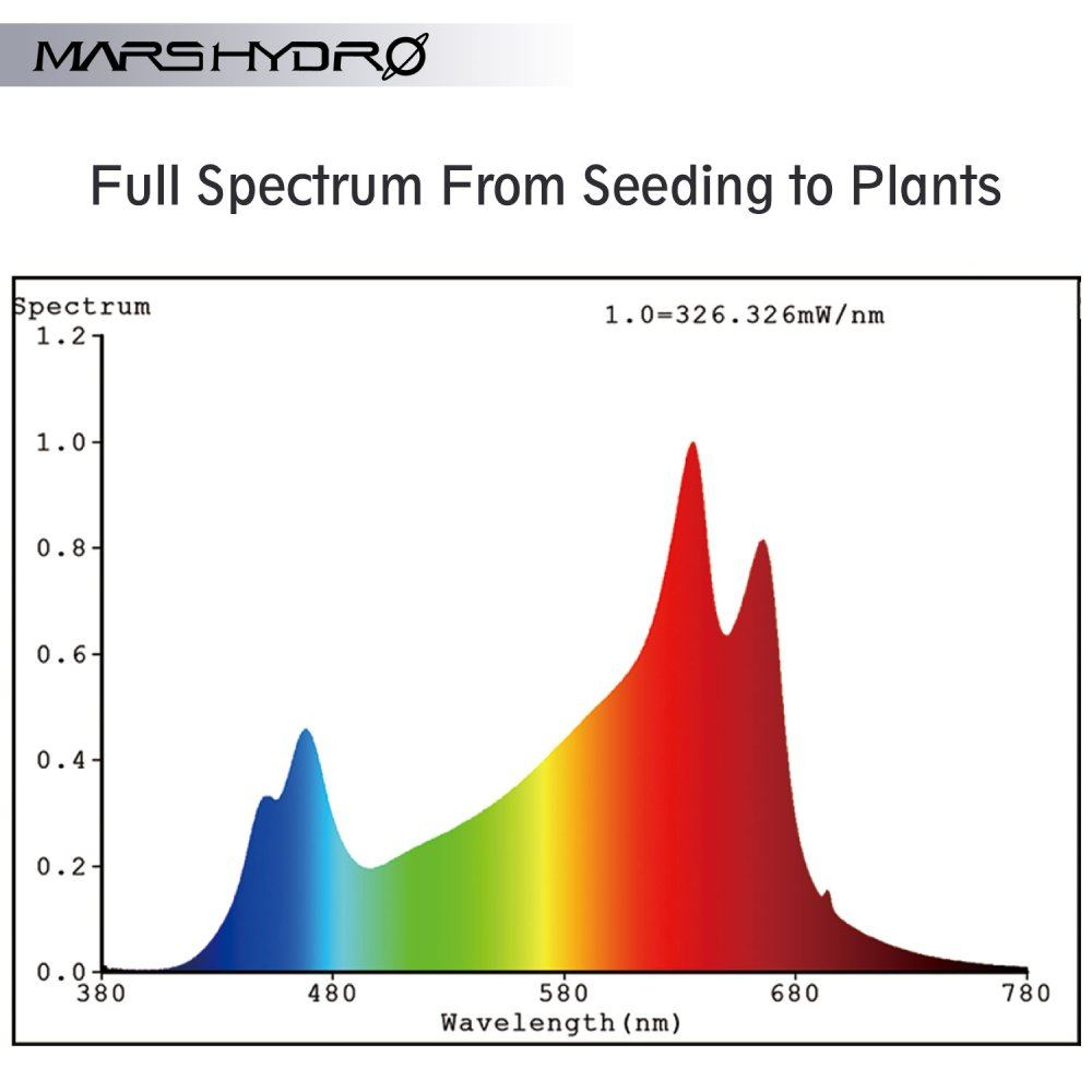 Mars Hydro COB led grow lgiht 4 full spectrum.jpg