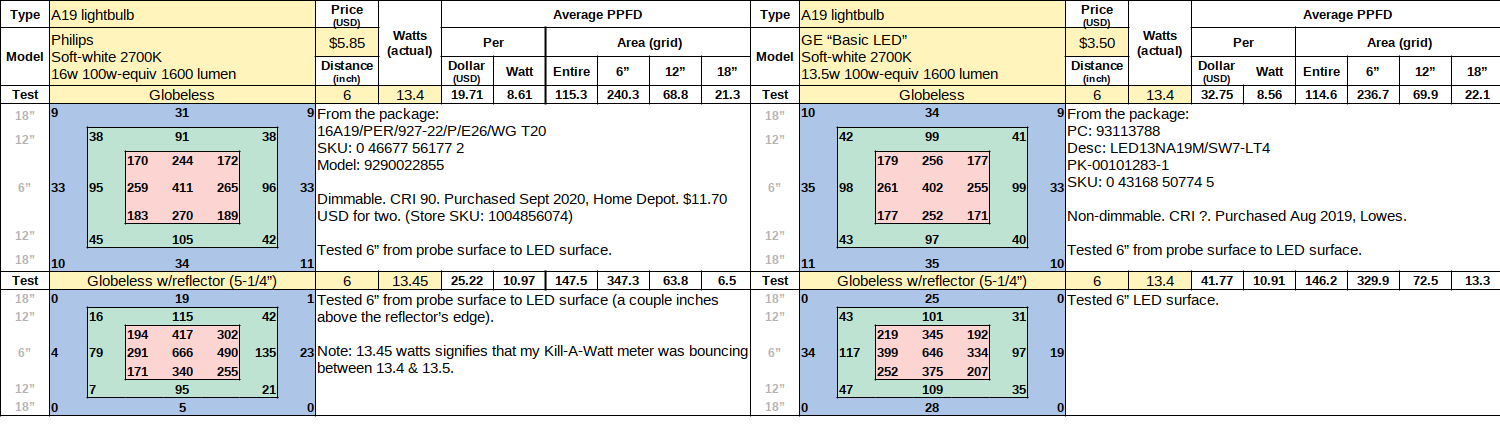 Philips 16w 2700 compared to GE 13.5w.png