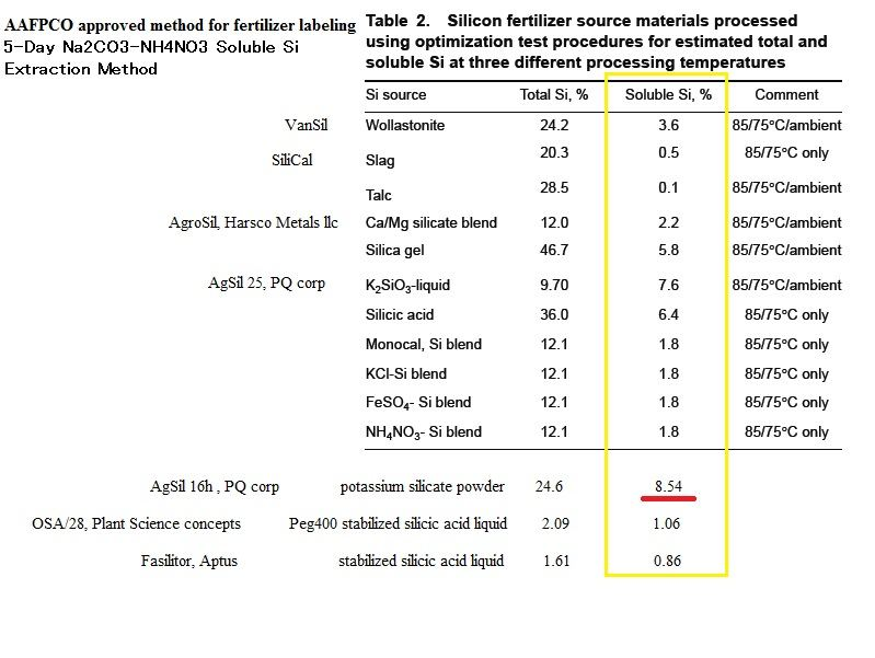 Plant available silicon fertilizer soluble silicon chart.jpg