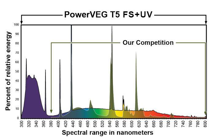 powerveg-fs-uv.jpg