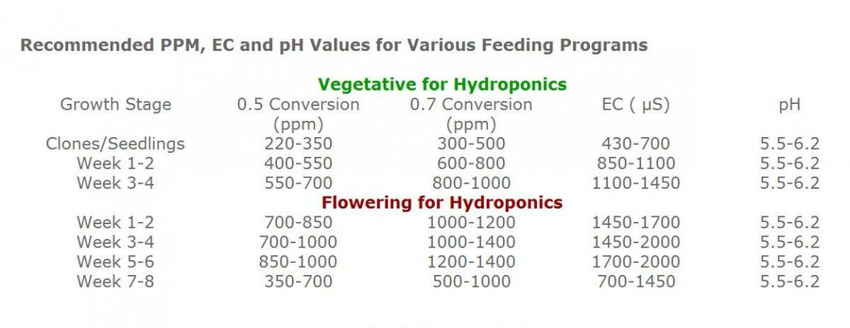 what ppm is good for hydro stating 1week to 6week | THCFarmer