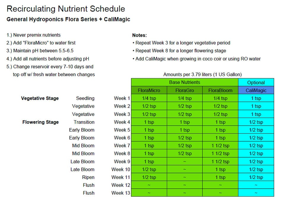 Recirculating-Nutrient-Schedule-custom.jpg