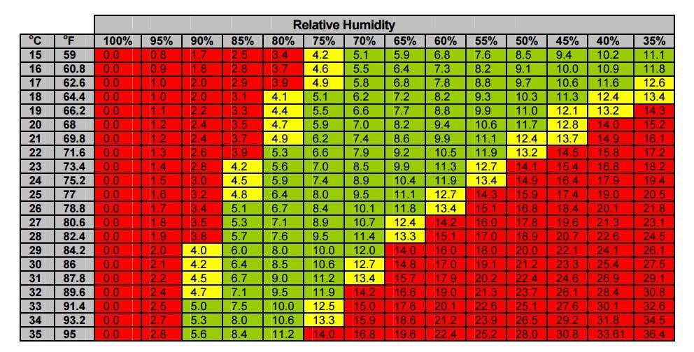 relative-humidity-chart.jpg