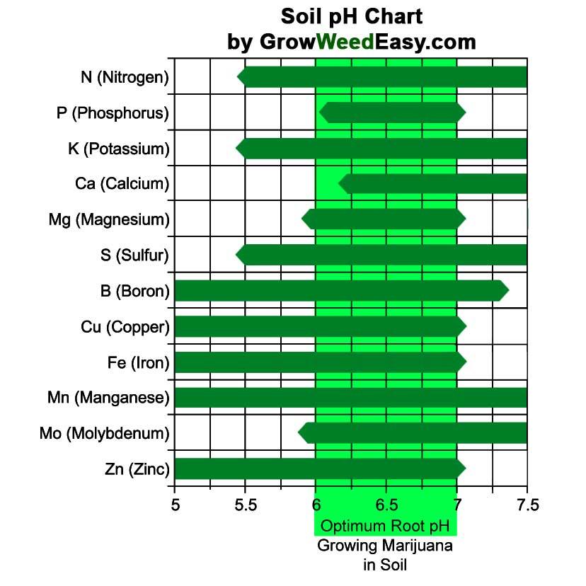 soil-ph-chart-marijuana.jpg