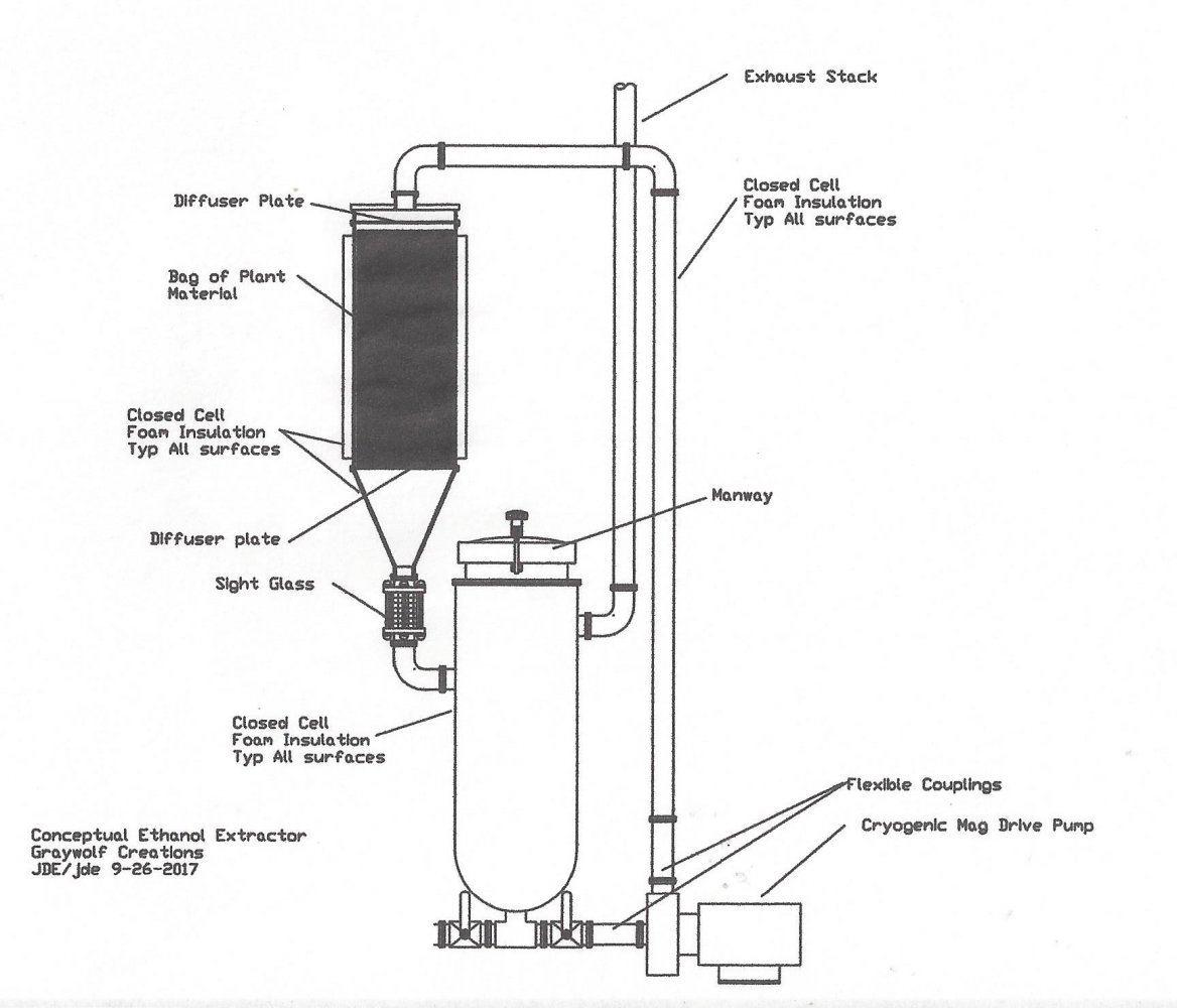 Bulk Subzero Ethanol Extraction Systems Thcfarmer Cannabis Cultivation Network