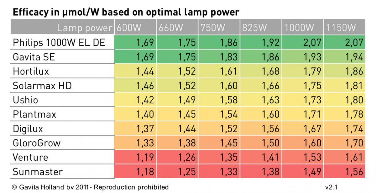umol-watt 1000w lamp comparison.jpg