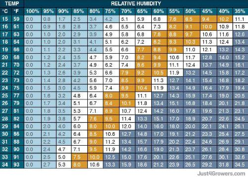 vapor_pressure_deficit_relative_humidity_chart_small.jpg