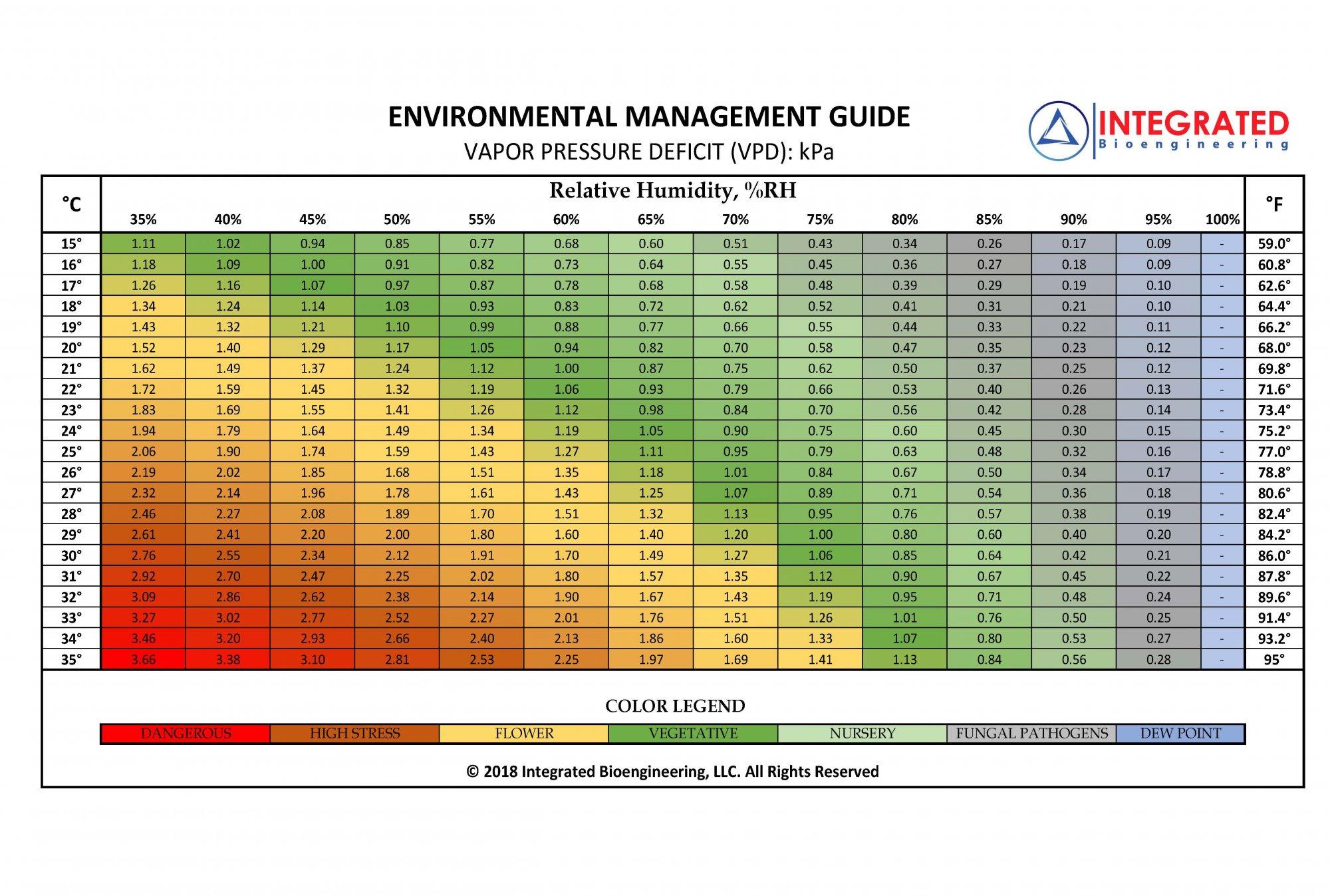 VPD-Bioengineering-Chart.jpeg