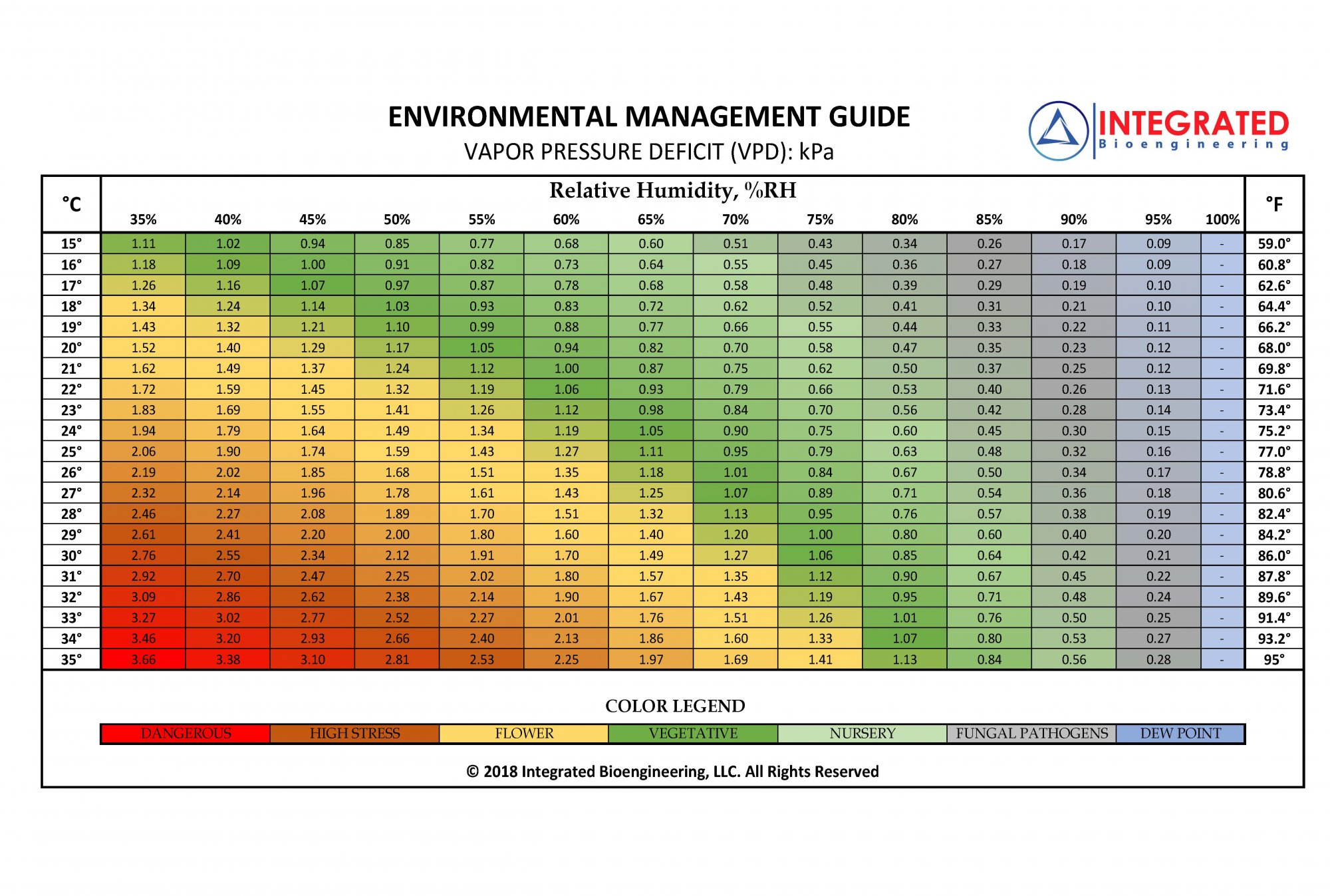 VPD-Bioengineering-Chart.jpg